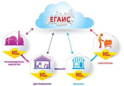 Схема взаимодействия с ЕГАИС